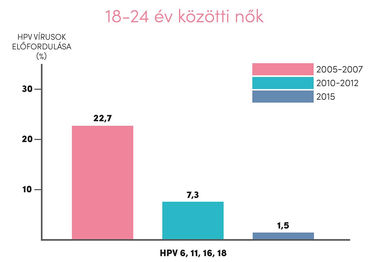 A HPV elleni oltás hatékonyan előzi meg a méhnyakrákot az eddigi legnagyobb kutatás szerint